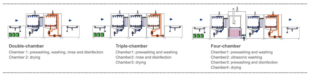 Multi-combination of washing programs